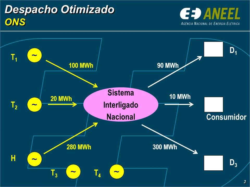 Despacho Otimizado ONS Despacho Otimizado ONS Sistema Interligado Nacional ~ ~ ~ 100 MWh 20 MWh 280 MWh T1T1 T2T2 H D1D1 Consumidor D3D3 90 MWh 10 MWh