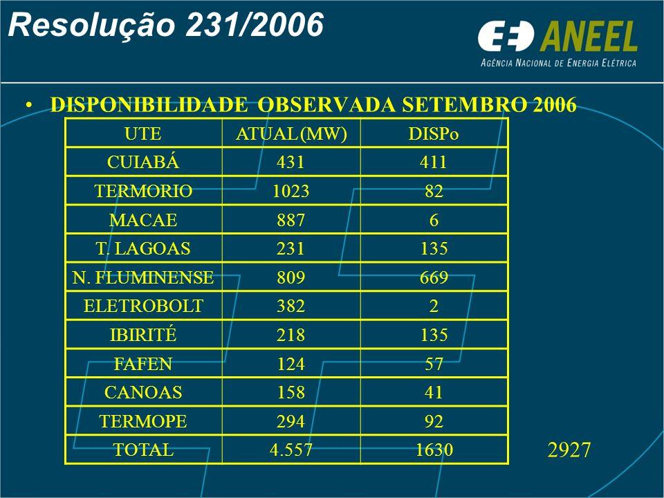 Resolução 231/2006 DISPONIBILIDADE OBSERVADA SETEMBRO 2006 UTEATUAL (MW)DISPo CUIABÁ431411 TERMORIO102382 MACAE8876 T. LAGOAS231135 N. FLUMINENSE80966