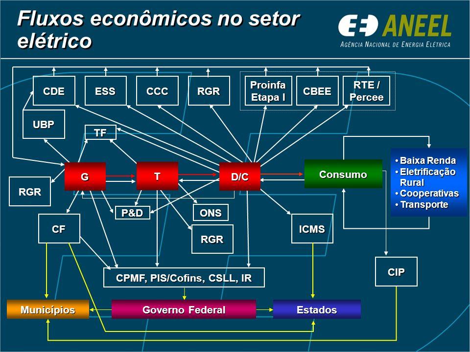 CIP CF Consumo RGR ONS UBP RGR CPMF, PIS/Cofins, CSLL, IR G ICMS P&D CCCCDEProinfa Etapa I CBEE TF RTE / Percee ESS RGR T D/C Fluxos econômicos no set