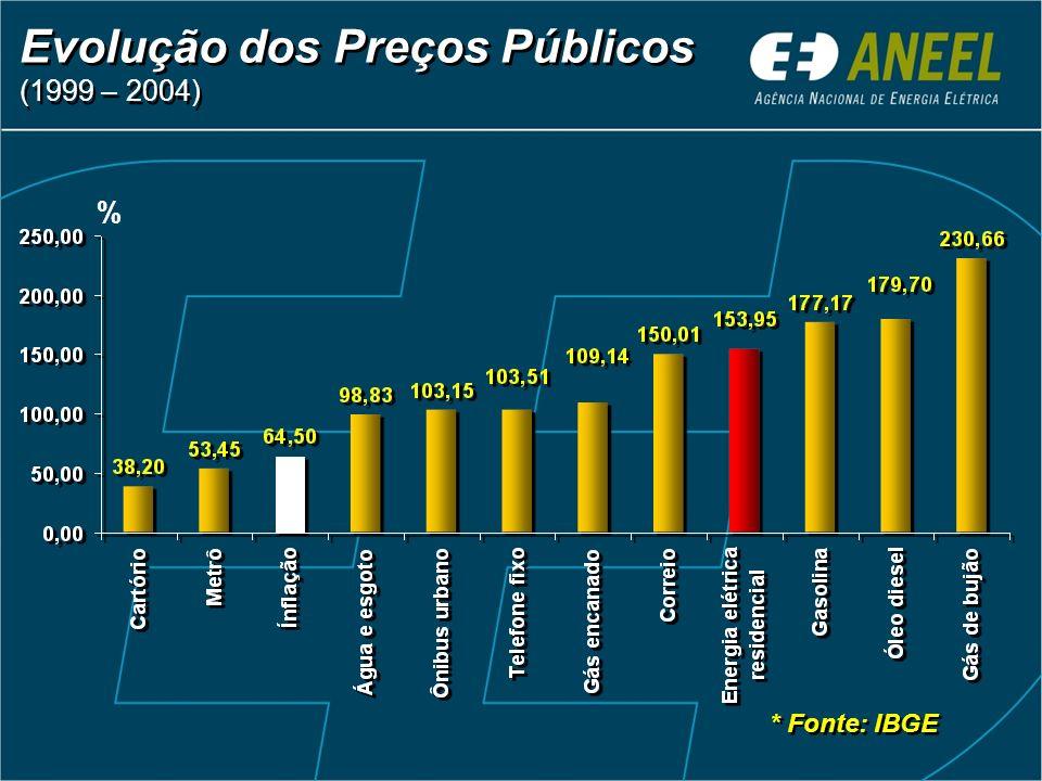 Evolução dos Preços Públicos (1999 – 2004) * Fonte: IBGE %