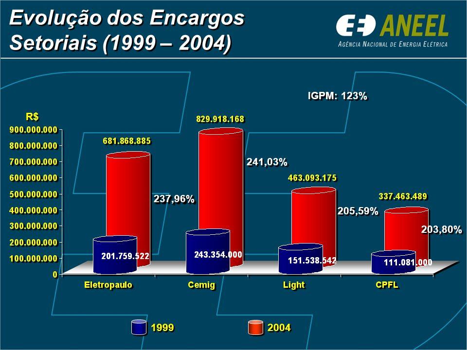 Evolução dos Encargos Setoriais (1999 – 2004) Evolução dos Encargos Setoriais (1999 – 2004) 237,96%237,96% 241,03% 205,59% 203,80% 1999 2004 IGPM: 123% R$