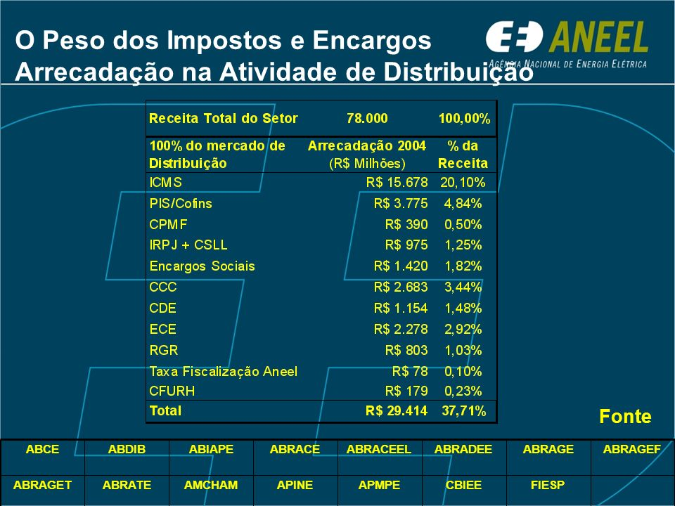 O Peso dos Impostos e Encargos Arrecadação na Atividade de Distribuição FIESPCBIEEAPMPEAPINEAMCHAMABRATEABRAGET ABRAGEFABRAGEABRADEEABRACEELABRACEABIAPEABDIBABCE Fonte