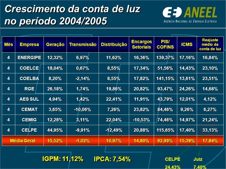 Crescimento da conta de luz no período 2004/2005 MêsEmpresaGeraçãoTransmissãoDistribuiçãoEncargosSetoriais PIS/ COFINS ICMS Reajuste médio da conta de luz 4ENERGIPE12,32%6,97%11,62%16,36%139,37%17,16%16,84% 4COELCE18,04%0,67%8,55%17,34%51,56%14,43%23,10% 4COELBA8,20%-2,14%8,55%17,82%141,15%13,61%23,51% 4RGE26,18%1,74%19,86%20,82%93,47%24,26%14,68% 4 AES SUL 4,94%1,42%22,41%11,91%43,79%12,01%4,12% 4CEMAT3,65%-10,06%7,26%23,82%84,46%9,26%6,27% 4CEMIG12,28%3,11%22,04%-10,53%74,46%14,97%21,24% 4CELPE44,95%-9,91%-12,49%20,88%115,65%17,40%33,13% Média Geral 15,52%-1,02%10,97%14,80%92,99%15,39%17,84% IGPM: 11,12% IPCA: 7,54% Juiz 7,40% CELPE 24,43%