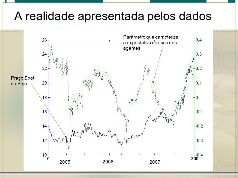 A realidade apresentada pelos dados 2005 2006 2007 Preço Spot da Soja Parâmetro que caracteriza a expectativa de risco dos agentes