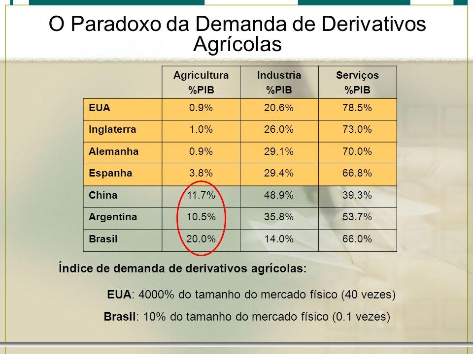 O Paradoxo da Demanda de Derivativos Agrícolas Agricultura %PIB Industria %PIB Serviços %PIB EUA0.9%20.6%78.5% Inglaterra1.0%26.0%73.0% Alemanha0.9%29