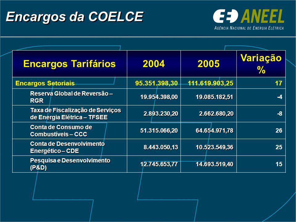 Encargos da COELCE Encargos Tarifários 20042005 Variação % Encargos Setoriais95.351.398,30111.619.903,2517 Reserva Global de Reversão – RGR 19.954.398,0019.085.182,51-4 Taxa de Fiscalização de Serviços de Energia Elétrica – TFSEE 2.893.230,202.662.680,20-8 Conta de Consumo de Combustíveis – CCC 51.315.066,2064.654.971,7826 Conta de Desenvolvimento Energético – CDE 8.443.050,1310.523.549,3625 Pesquisa e Desenvolvimento (P&D) 12.745.653,7714.693.519,4015