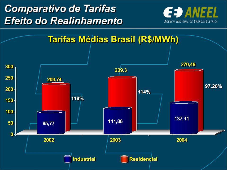 Comparativo de Tarifas Efeito do Realinhamento Tarifas Médias Brasil (R$/MWh) 119% 114% 97,28% Industrial Residencial