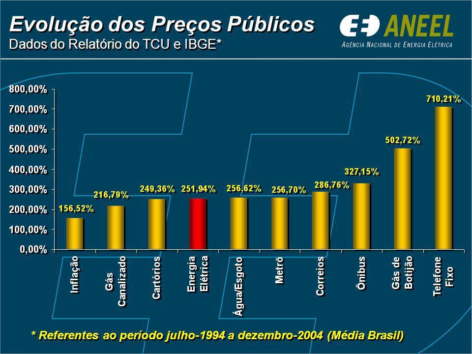 Evolução dos Preços Públicos Dados do Relatório do TCU e IBGE* * Referentes ao período julho-1994 a dezembro-2004 (Média Brasil)