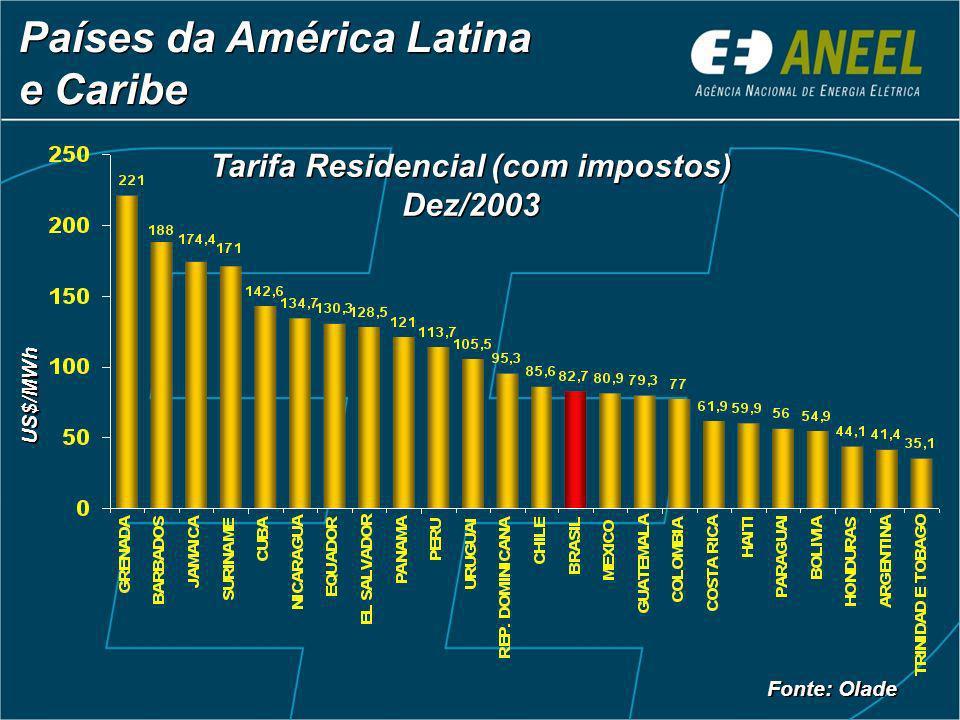 US$/MWh Países da América Latina e Caribe Países da América Latina e Caribe Tarifa Residencial (com impostos) Dez/2003 Tarifa Residencial (com impostos) Dez/2003 Fonte: Olade