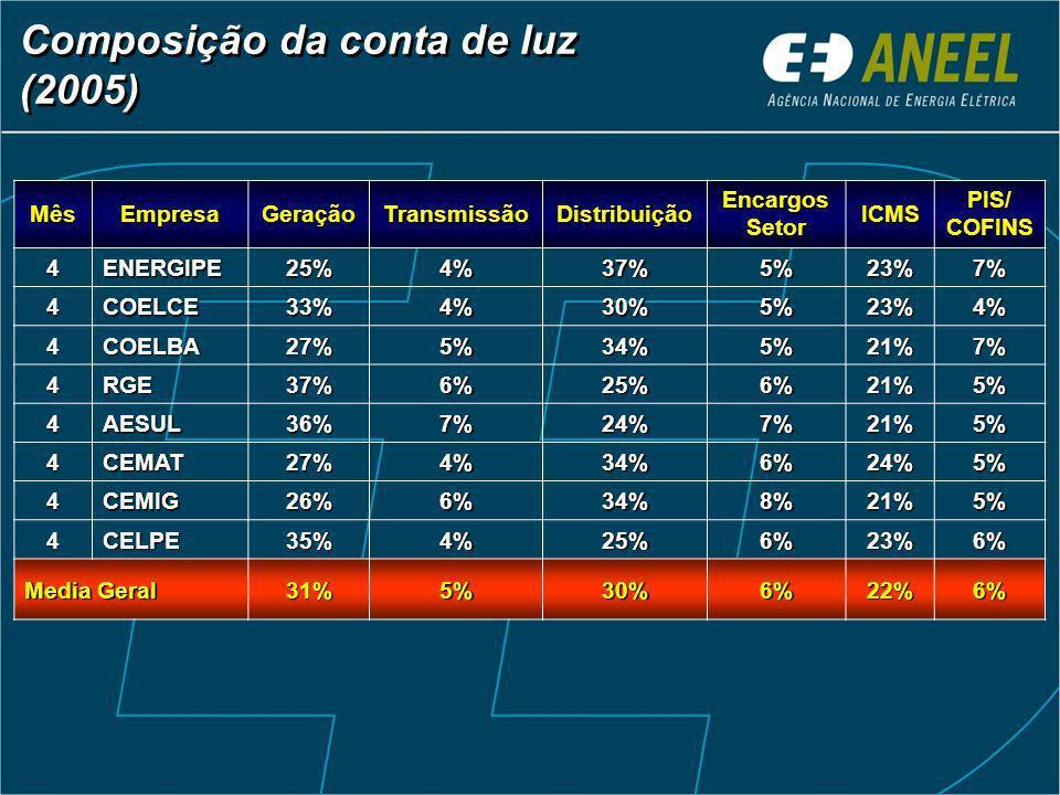 Composição da conta de luz (2005) MêsEmpresaGeraçãoTransmissãoDistribuição Encargos Setor ICMS PIS/ COFINS 4ENERGIPE25%4%37%5%23%7% 4COELCE33%4%30%5%23%4% 4COELBA27%5%34%5%21%7% 4RGE37%6%25%6%21%5% 4AESUL36%7%24%7%21%5% 4CEMAT27%4%34%6%24%5% 4CEMIG26%6%34%8%21%5% 4CELPE35%4%25%6%23%6% Media Geral 31%5%30%6%22%6%