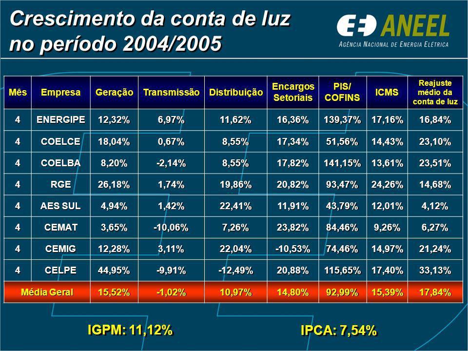 Crescimento da conta de luz no período 2004/2005 MêsEmpresaGeraçãoTransmissãoDistribuiçãoEncargosSetoriais PIS/ COFINS ICMS Reajuste médio da conta de luz 4ENERGIPE12,32%6,97%11,62%16,36%139,37%17,16%16,84% 4COELCE18,04%0,67%8,55%17,34%51,56%14,43%23,10% 4COELBA8,20%-2,14%8,55%17,82%141,15%13,61%23,51% 4RGE26,18%1,74%19,86%20,82%93,47%24,26%14,68% 4 AES SUL 4,94%1,42%22,41%11,91%43,79%12,01%4,12% 4CEMAT3,65%-10,06%7,26%23,82%84,46%9,26%6,27% 4CEMIG12,28%3,11%22,04%-10,53%74,46%14,97%21,24% 4CELPE44,95%-9,91%-12,49%20,88%115,65%17,40%33,13% Média Geral 15,52%-1,02%10,97%14,80%92,99%15,39%17,84% IGPM: 11,12% IPCA: 7,54%