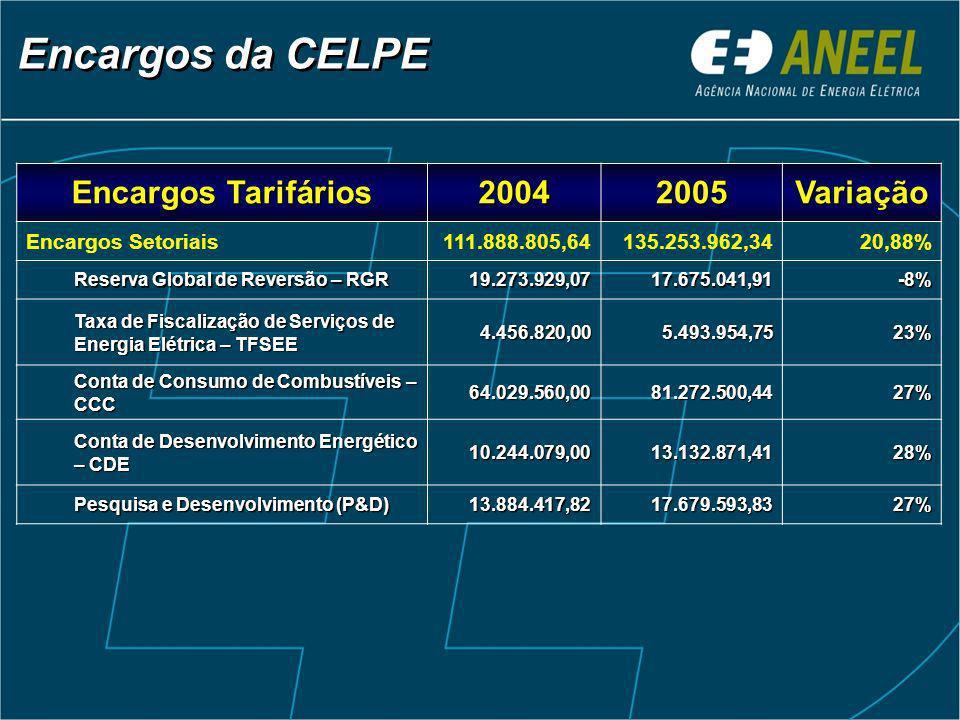 Encargos da CELPE Encargos Tarifários 20042005Variação Encargos Setoriais111.888.805,64135.253.962,3420,88% Reserva Global de Reversão – RGR 19.273.929,0717.675.041,91-8% Taxa de Fiscalização de Serviços de Energia Elétrica – TFSEE 4.456.820,005.493.954,7523% Conta de Consumo de Combustíveis – CCC 64.029.560,0081.272.500,4427% Conta de Desenvolvimento Energético – CDE 10.244.079,0013.132.871,4128% Pesquisa e Desenvolvimento (P&D) 13.884.417,8217.679.593,8327%