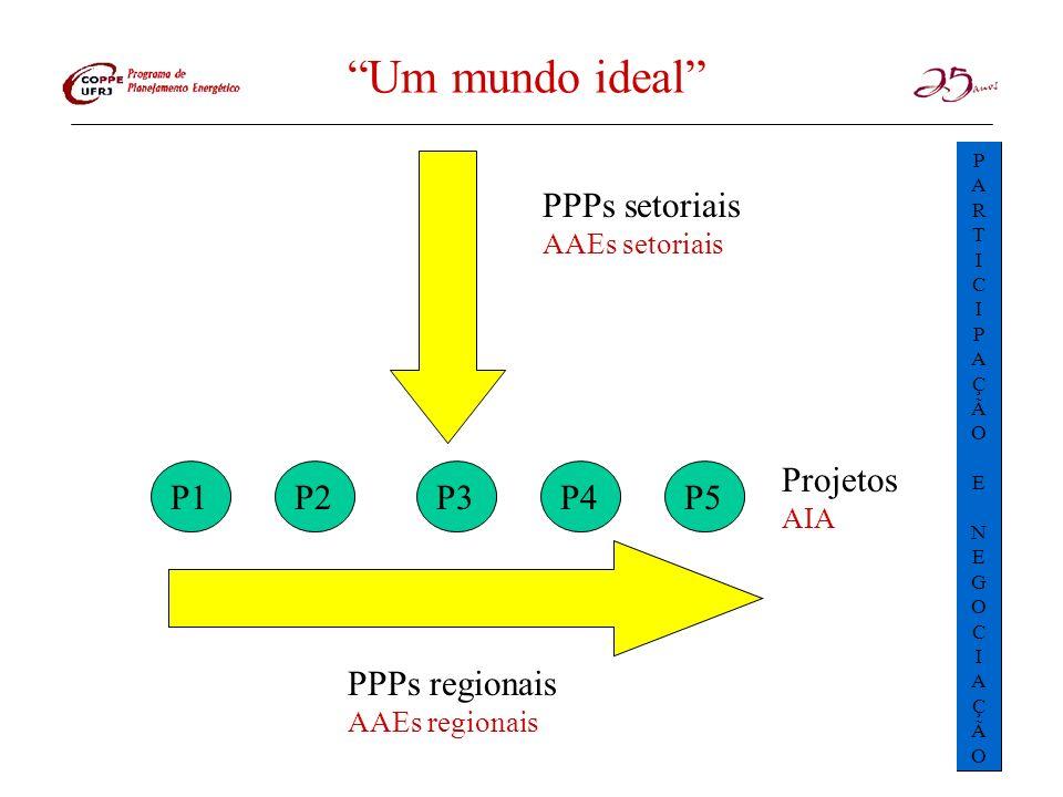 Um mundo ideal PPPs setoriais AAEs setoriais P1P3P2P4P5 Projetos AIA PPPs regionais AAEs regionais PARTICIPAÇÃOENEGOCIAÇÃOPARTICIPAÇÃOENEGOCIAÇÃO