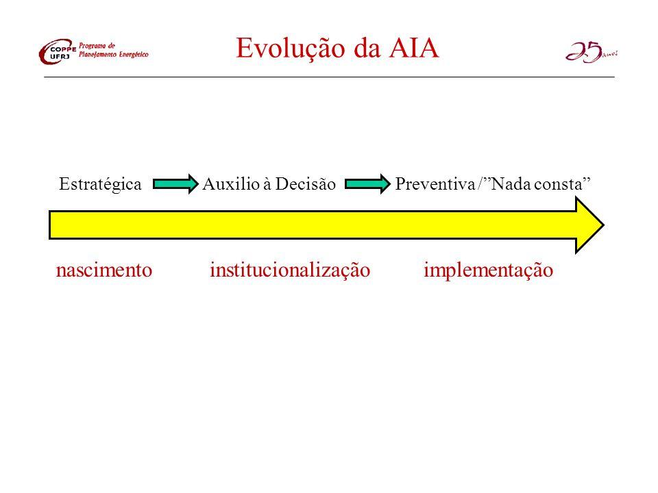 Evolução da AIA Estratégica Auxilio à Decisão Preventiva /Nada consta nascimentoinstitucionalizaçãoimplementação
