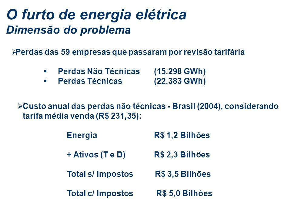 O furto de energia elétrica Dimensão do problema Perdas das 59 empresas que passaram por revisão tarifária Perdas Não Técnicas (15.298 GWh) Perdas Técnicas (22.383 GWh) Custo anual das perdas não técnicas - Brasil (2004), considerando tarifa média venda (R$ 231,35): Energia R$ 1,2 Bilhões + Ativos (T e D) R$ 2,3 Bilhões Total s/ Impostos R$ 3,5 Bilhões Total c/ Impostos R$ 5,0 Bilhões