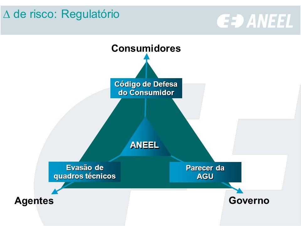 ANEEL Consumidores Governo Agentes Código de Defesa do Consumidor Evasão de quadros técnicos Parecer da AGU de risco: Regulatório