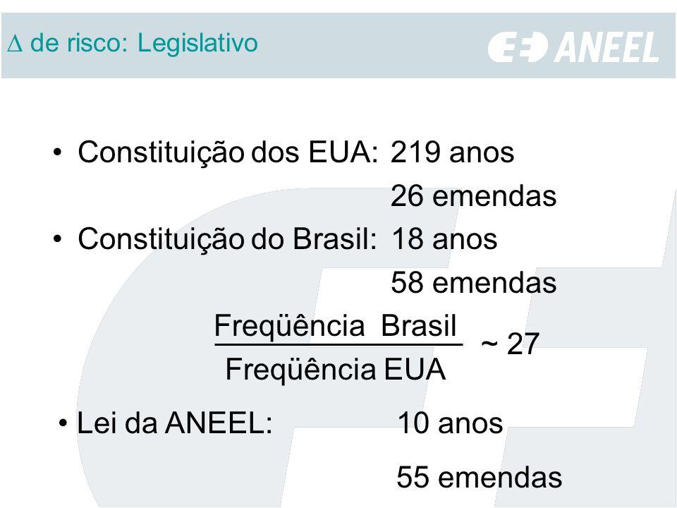 de risco: Legislativo Constituição dos EUA: 219 anos 26 emendas Constituição do Brasil:18 anos 58 emendas Freqüência Brasil Freqüência EUA ~ 27 Lei da ANEEL: 10 anos 55 emendas