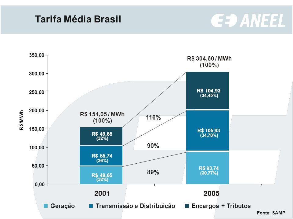 Tarifa Média Brasil R$ 49,65 R$ 93,74 R$ 55,74 R$ 105,93 R$ 49,65 R$ 104,93 0,00 50,00 100,00 150,00 200,00 250,00 300,00 350,00 20012005 R $ / M W h GeraçãoTransmissão e DistribuiçãoEncargos + Tributos 89% 90% 116% Fonte: SAMP R$ 154,05 / MWh (100%) R$ 304,60 / MWh (100%) (32%) (36%) (32%) (34,45%) (34,78%) (30,77%)