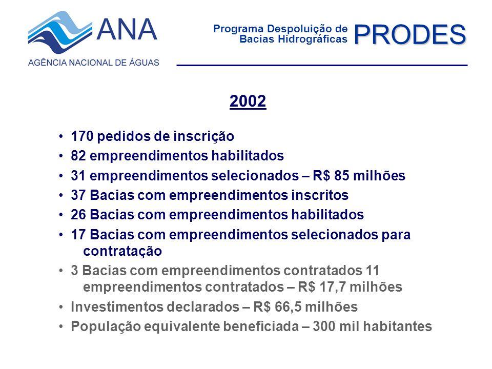 PRODES 2002 170 pedidos de inscrição 82 empreendimentos habilitados 31 empreendimentos selecionados – R$ 85 milhões 37 Bacias com empreendimentos insc