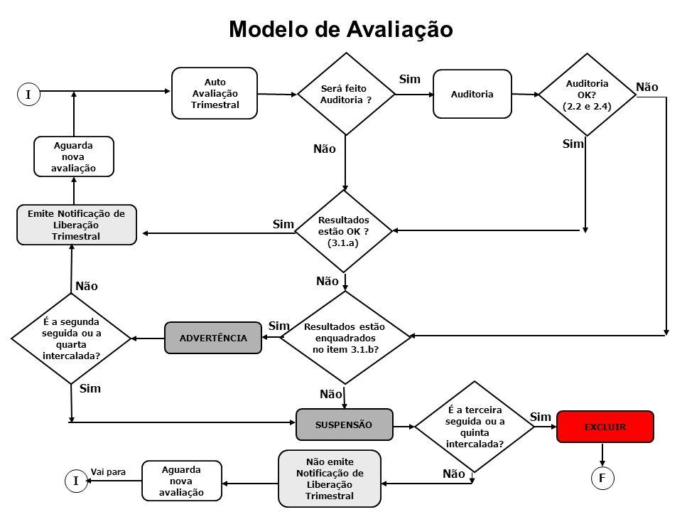 Modelo de Avaliação Auto Avaliação Trimestral Auditoria Será feito Auditoria ? Sim Não Resultados estão OK ? (3.1.a) I Sim Resultados estão enquadrado