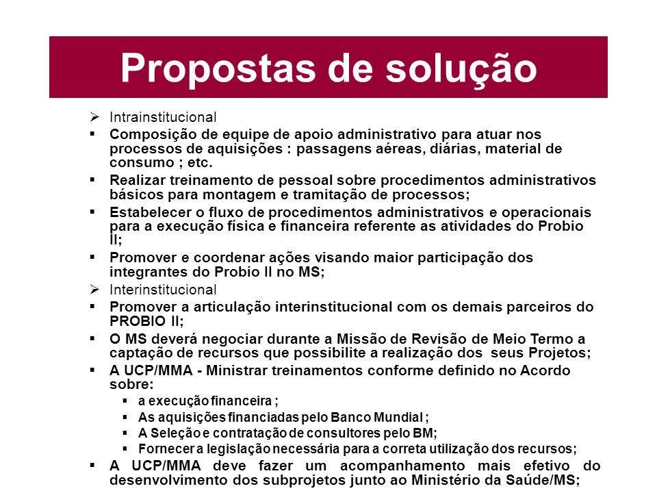 Propostas de solução Intrainstitucional Composição de equipe de apoio administrativo para atuar nos processos de aquisições : passagens aéreas, diárias, material de consumo ; etc.
