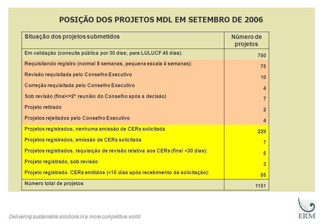 Delivering sustainable solutions in a more competitive world Situação dos projetos submetidos Número de projetos Em validação (consulta pública por 30