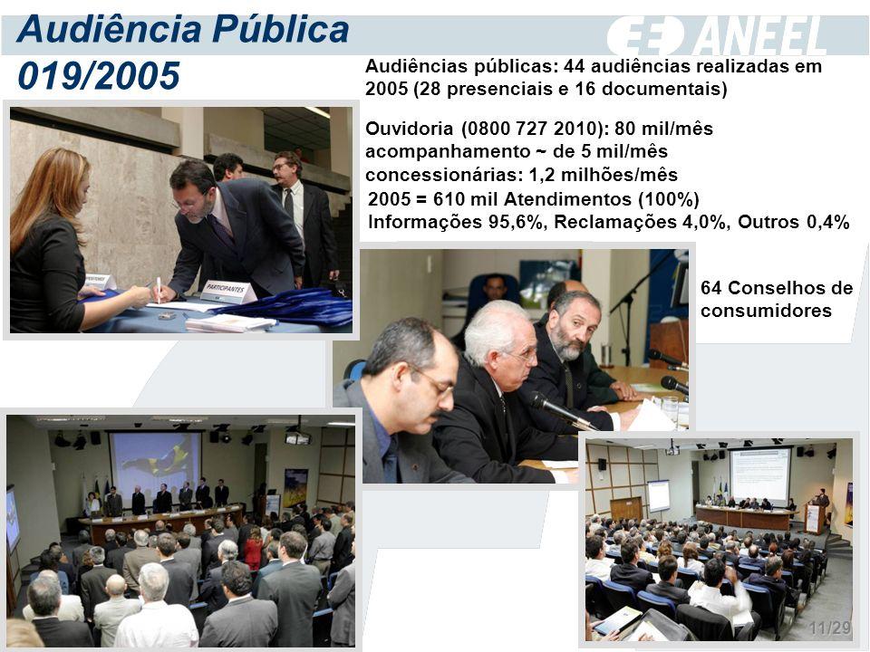 Audiência Pública 019/2005 Audiências públicas: 44 audiências realizadas em 2005 (28 presenciais e 16 documentais) Ouvidoria (0800 727 2010): 80 mil/mês acompanhamento ~ de 5 mil/mês concessionárias: 1,2 milhões/mês 2005 = 610 mil Atendimentos (100%) Informações 95,6%, Reclamações 4,0%, Outros 0,4% 64 Conselhos de consumidores 11/29