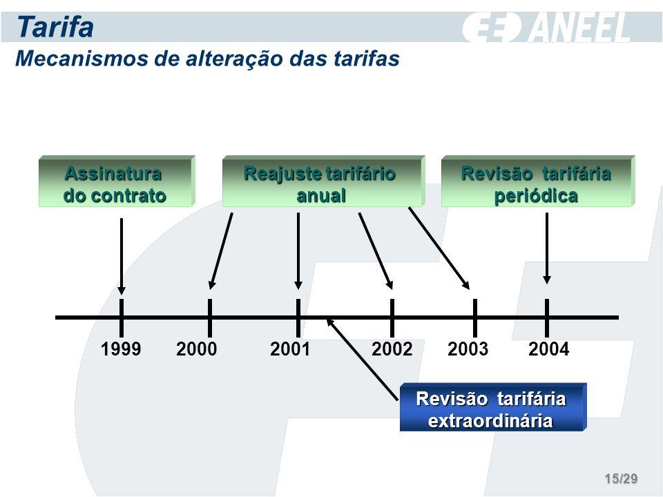 Reajuste tarifário anual Revisão tarifária periódicaAssinatura do contrato Tarifa Mecanismos de alteração das tarifas 199920002001200220042003 Revisão tarifária extraordinária 15/29