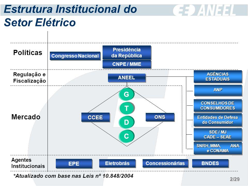 Panorama de Descentralização Convênios celebrados (13) Agências criadas sem delegação (06) Em entendimentos com a ANEEL (08) ARCON (PA) ARCE (CE) ARSEP (RN) AGERBA (BA) CSPE (SP) AGER (MT) ASPE (ES) AGESC (SC) AGR (GO) ARPE (PE) AGEAC (AC) ASTINS (TO) ARSAM* (AM) AGENERSA (RJ) AGERGS (RS) AGEPAN (MS) ARPB (PB) ARSAL (AL) ARSEP (MA) Atualização: fevereiro / 2006 * Convênio suspenso 13/29