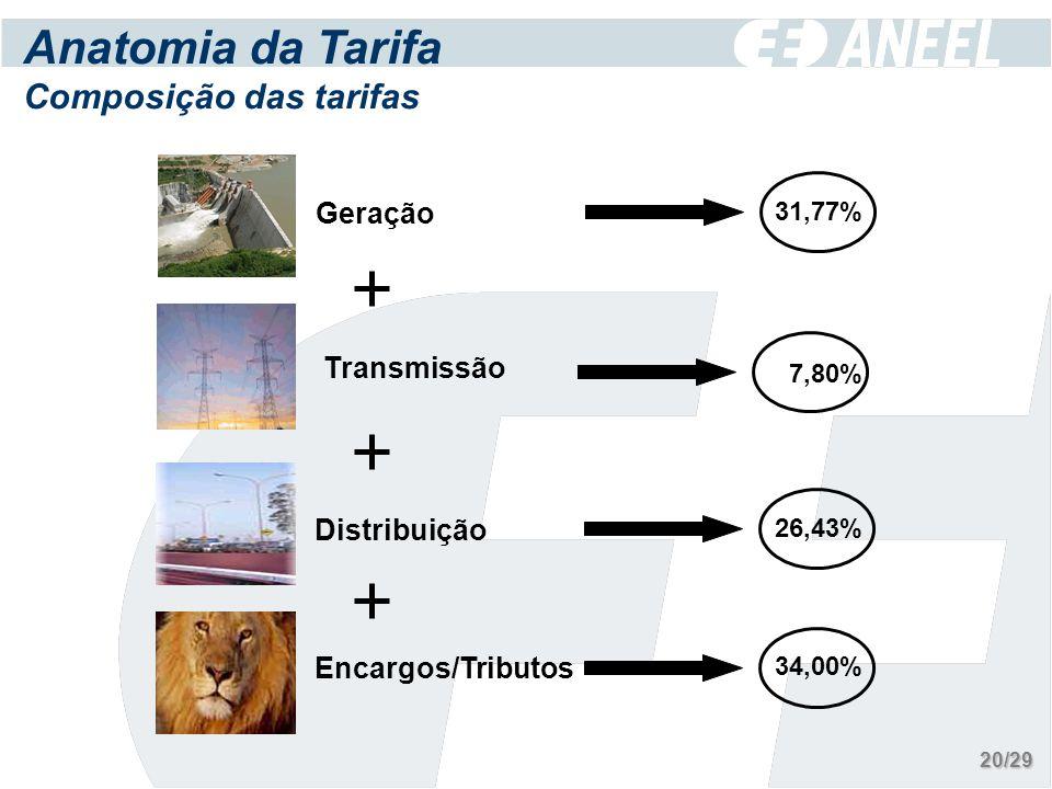 31,77% Geração Distribuição 26,43% Encargos/Tributos 34,00% Transmissão 7,80% Anatomia da Tarifa Composição das tarifas 20/29
