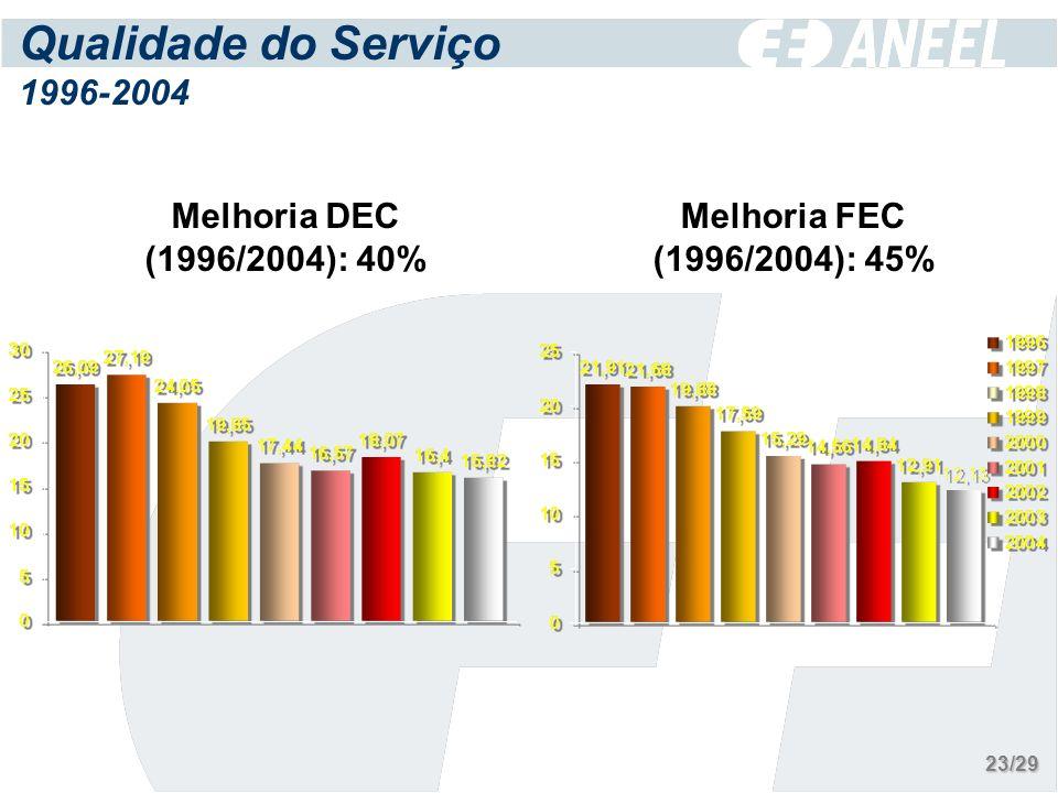 Qualidade do Serviço 1996-2004 Melhoria FEC (1996/2004): 45% Melhoria DEC (1996/2004): 40% 23/29