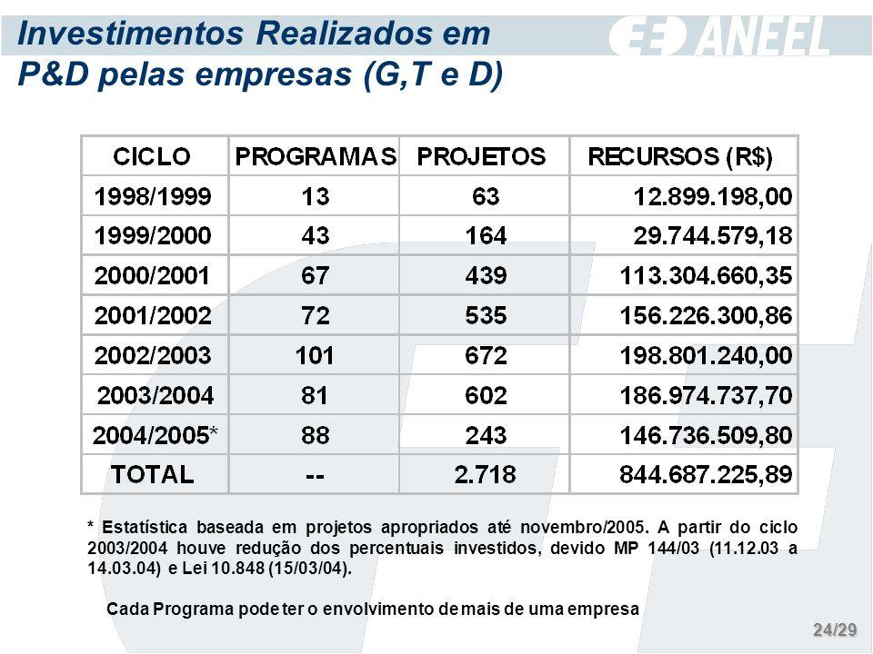 Investimentos Realizados em P&D pelas empresas (G,T e D) * Estatística baseada em projetos apropriados até novembro/2005.