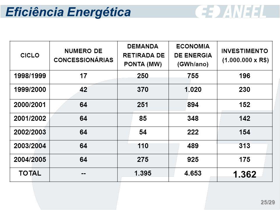 Eficiência Energética CICLO NUMERO DE CONCESSIONÁRIAS DEMANDA RETIRADA DE PONTA (MW) ECONOMIA DE ENERGIA (GWh/ano) INVESTIMENTO (1.000.000 x R$) 1998/199917250755196 1999/2000423701.020230 2000/200164251894152 2001/20026485348142 2002/20036454222154 2003/200464110489313 2004/200564275925175 TOTAL--1.3954.653 1.362 25/29