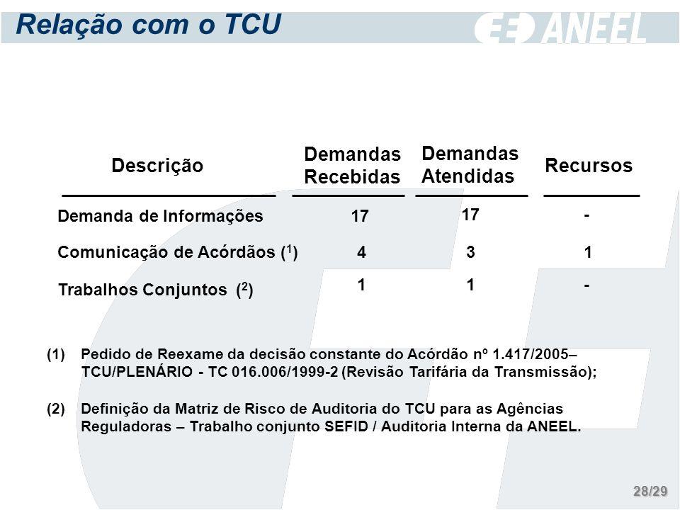 Relação com o TCU Descrição Demandas Recebidas Demandas Atendidas Recursos Demanda de Informações Comunicação de Acórdãos ( 1 ) Trabalhos Conjuntos ( 2 ) 17 4 1 - 3 1 1 - (1)Pedido de Reexame da decisão constante do Acórdão nº 1.417/2005– TCU/PLENÁRIO - TC 016.006/1999-2 (Revisão Tarifária da Transmissão); (2)Definição da Matriz de Risco de Auditoria do TCU para as Agências Reguladoras – Trabalho conjunto SEFID / Auditoria Interna da ANEEL.