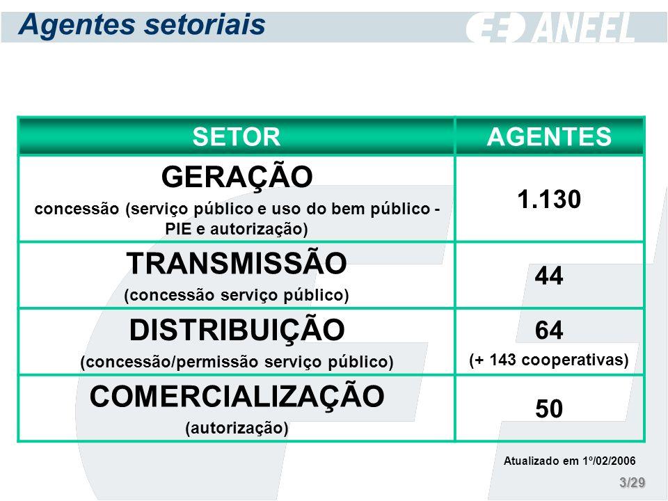 Agentes setoriais SETORAGENTES GERAÇÃO concessão (serviço público e uso do bem público - PIE e autorização) 1.130 TRANSMISSÃO (concessão serviço público) 44 DISTRIBUIÇÃO (concessão/permissão serviço público) 64 (+ 143 cooperativas) COMERCIALIZAÇÃO (autorização) 50 Atualizado em 1º/02/2006 3/29