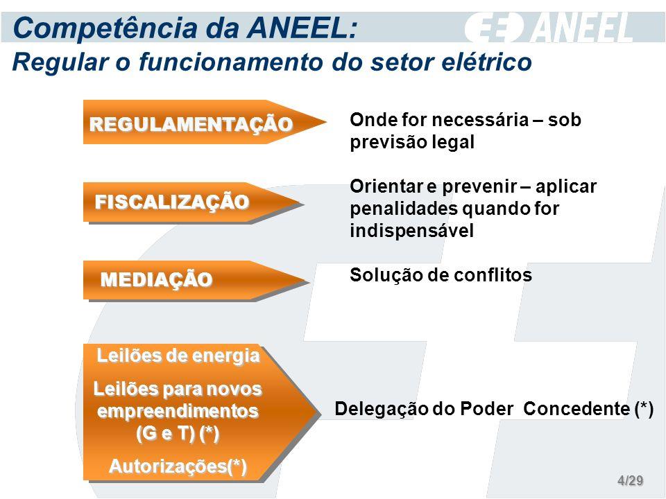 Competência da ANEEL: Regular o funcionamento do setor elétrico Onde for necessária – sob previsão legal Solução de conflitos Delegação do Poder Concedente (*) FISCALIZAÇÃO REGULAMENTAÇÃO Orientar e prevenir – aplicar penalidades quando for indispensável MEDIAÇÃO Leilões de energia Leilões para novos empreendimentos (G e T) (*) Autorizações(*) 4/29