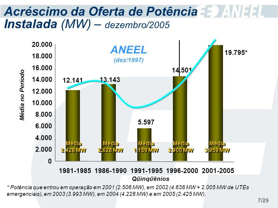 5.597 14.501 0 2.000 4.000 6.000 8.000 10.000 12.000 14.000 16.000 18.000 20.000 1981-19851986-19901991-19951996-20002001-2005 Acréscimo da Oferta de Potência Instalada (MW) – dezembro/2005 * Potência que entrou em operação em 2001 (2.506 MW), em 2002 (4.638 MW + 2.005 MW de UTEs emergenciais), em 2003 (3.993 MW), em 2004 (4.228 MW) e em 2005 (2.425 MW).