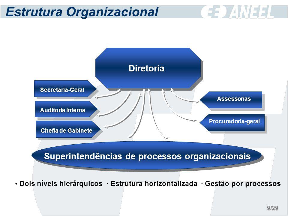 Estrutura Organizacional Diretoria Superintendências de processos organizacionais Dois níveis hierárquicos · Estrutura horizontalizada · Gestão por processos Chefia de Gabinete Auditoria Interna Procuradoria-geral Assessorias Secretaria-Geral 9/29