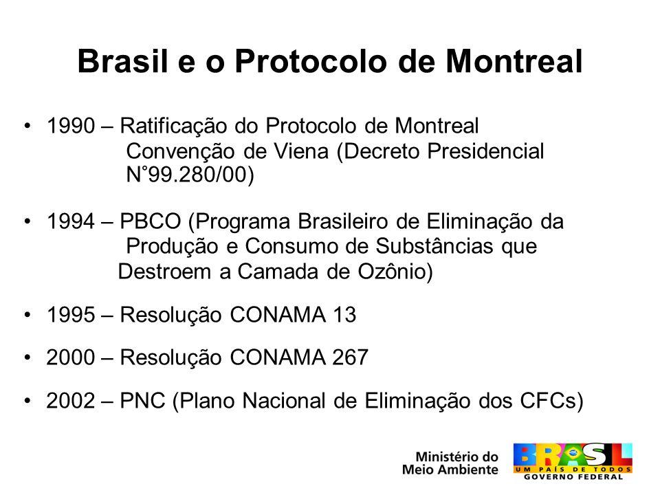 Brasil e o Protocolo de Montreal 1990 – Ratificação do Protocolo de Montreal Convenção de Viena (Decreto Presidencial N°99.280/00) 1994 – PBCO (Programa Brasileiro de Eliminação da Produção e Consumo de Substâncias que Destroem a Camada de Ozônio) 1995 – Resolução CONAMA 13 2000 – Resolução CONAMA 267 2002 – PNC (Plano Nacional de Eliminação dos CFCs)
