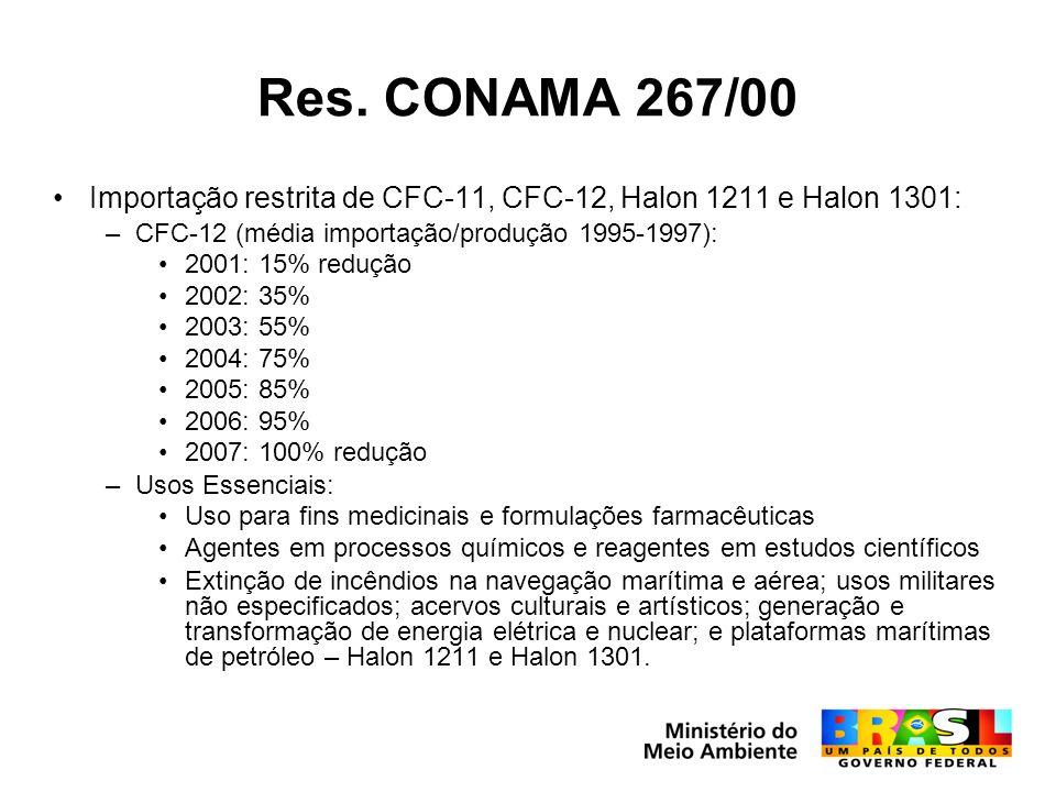 Res. CONAMA 267/00 Importação restrita de CFC-11, CFC-12, Halon 1211 e Halon 1301: –CFC-12 (média importação/produção 1995-1997): 2001: 15% redução 20