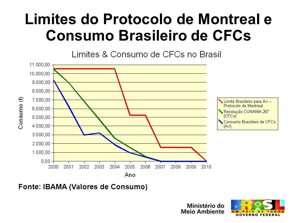 Limites do Protocolo de Montreal e Consumo Brasileiro de CFCs Fonte: IBAMA (Valores de Consumo)
