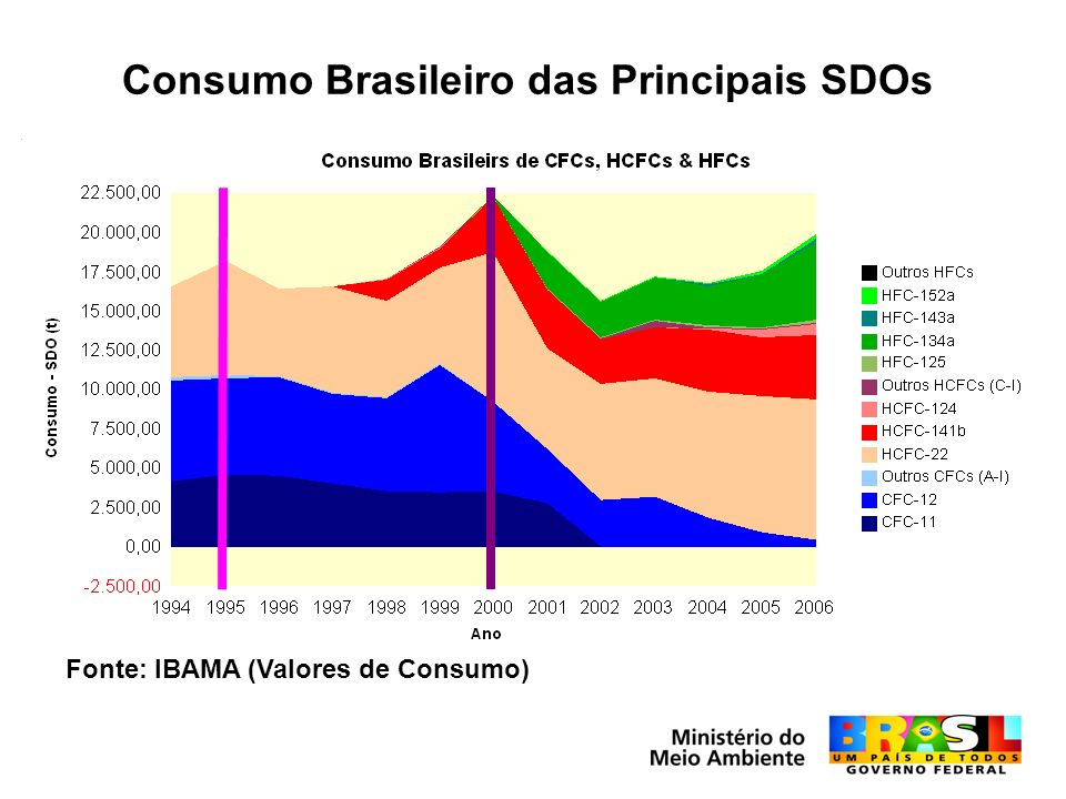 Consumo Brasileiro das Principais SDOs Fonte: IBAMA (Valores de Consumo)