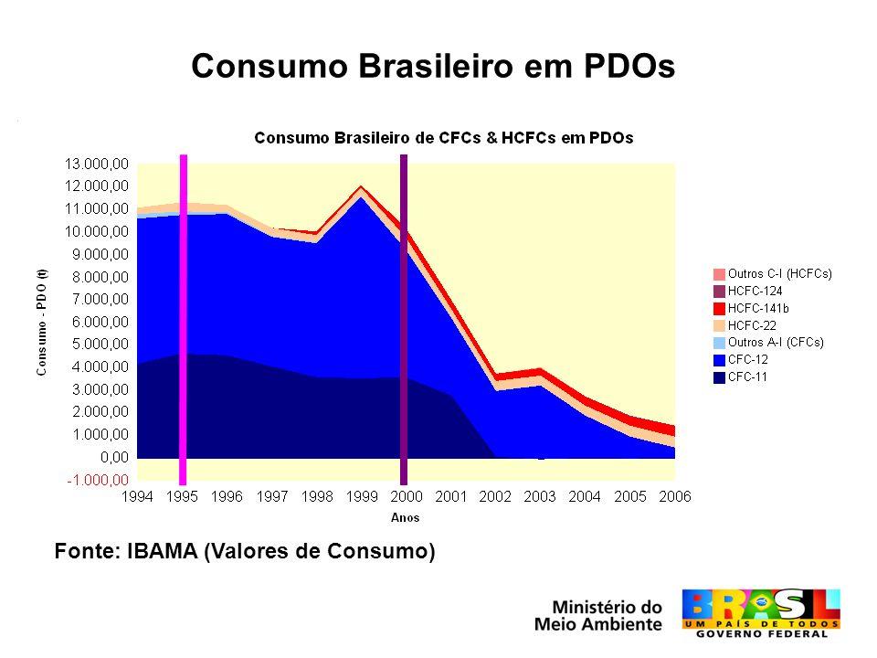 Consumo Brasileiro em PDOs Fonte: IBAMA (Valores de Consumo)