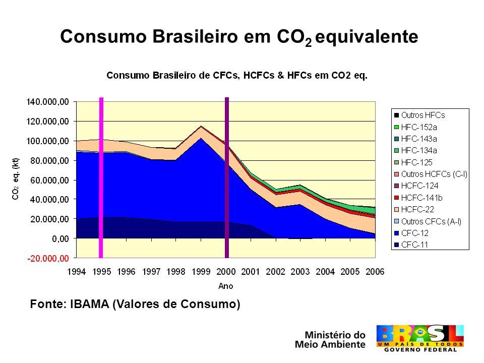 Consumo Brasileiro em CO 2 equivalente Fonte: IBAMA (Valores de Consumo)