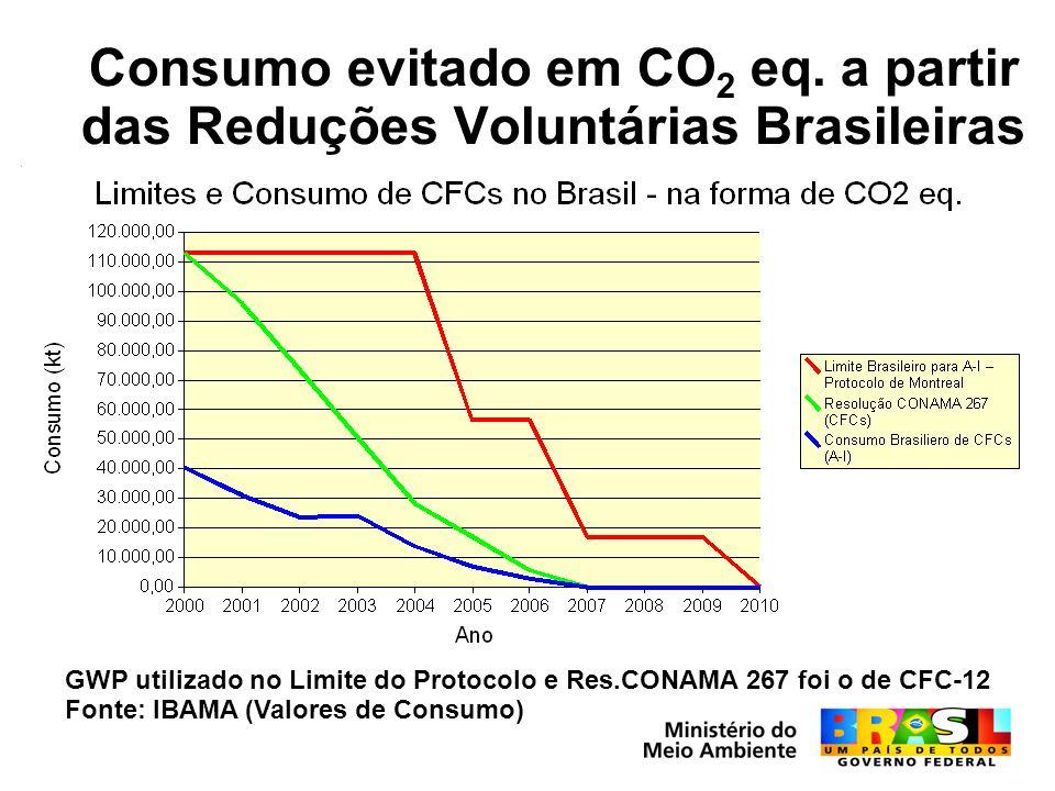 Consumo evitado em CO 2 eq. a partir das Reduções Voluntárias Brasileiras GWP utilizado no Limite do Protocolo e Res.CONAMA 267 foi o de CFC-12 Fonte: