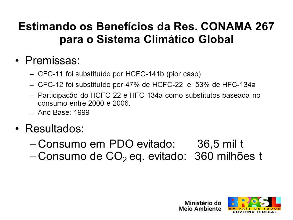 Estimando os Benefícios da Res. CONAMA 267 para o Sistema Climático Global Premissas: –CFC-11 foi substituído por HCFC-141b (pior caso) –CFC-12 foi su