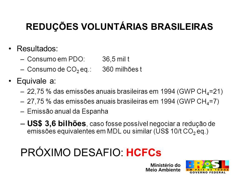 REDUÇÕES VOLUNTÁRIAS BRASILEIRAS Resultados: –Consumo em PDO: 36,5 mil t –Consumo de CO 2 eq.: 360 milhões t Equivale a: –22,75 % das emissões anuais brasileiras em 1994 (GWP CH 4 =21) –27,75 % das emissões anuais brasileiras em 1994 (GWP CH 4 =7) –Emissão anual da Espanha –US$ 3,6 bilhões, caso fosse possível negociar a redução de emissões equivalentes em MDL ou similar (US$ 10/t CO 2 eq.) PRÓXIMO DESAFIO: HCFCs