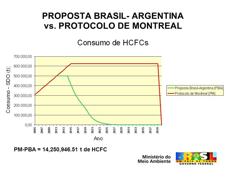 PROPOSTA BRASIL- ARGENTINA vs. PROTOCOLO DE MONTREAL PM-PBA = 14,250,946.51 t de HCFC