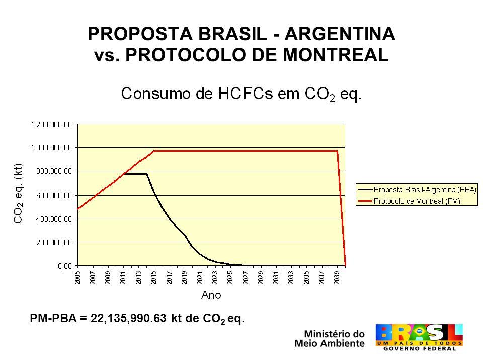 PROPOSTA BRASIL - ARGENTINA vs. PROTOCOLO DE MONTREAL PM-PBA = 22,135,990.63 kt de CO 2 eq.
