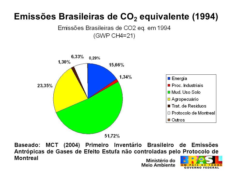 Emissões Brasileiras de CO 2 equivalente (1994) Baseado: MCT (2004) Primeiro Inventário Brasileiro de Emissões Antrópicas de Gases de Efeito Estufa não controladas pelo Protocolo de Montreal 0,29%